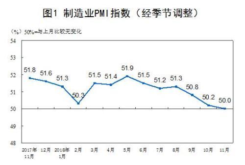 11月中国制造业PMI为50.0% 环比回落0.2个百分点