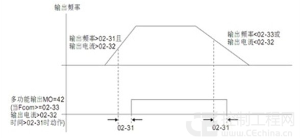 图1 台达变频器抱闸驱动控制 3.2 起升驱动控制 变频器的容量必须大于负载所需求的输出,即: 式中 过载系数1.33 负载要求的电动机轴输出功率,kW 电动机效率 电动机的功率因数 起升机构要求的起动转矩为1.31.6倍的额定转矩,考虑到需有125%的超载要求,其最大转矩需有1.62倍的额定转矩,以确保其安全使用。对于拖动等额功率电动机的变频器来说,可提供长达60秒、150%额定转矩的过载能力,因此过载系数k=2/1.