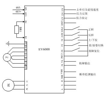 艾默生工控产品在检品复卷机控制系统中的应用