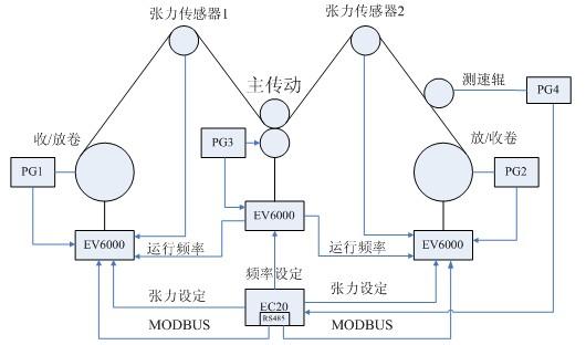 图四 张力控制示意图   图四是整个系统的张力控制示意图,EV6000作为主驱动,控制整个系统的运行,EV6000张力控制用变频,驱动收/放卷电机,通过张力传感器反馈回来的张力的大小,做闭环控制,以保证整个系统的张力恒定、速度稳定。利用编码器与变频器作闭环控制,使变频器可以在高速度精度和恒张力下运行,同时PG3把信号送给EC20,由PLC计算当前的运行速度、距离等数据。   PLC实现传动点的协调控制,逻辑控制处理。PLC实现线速度,运行命令传递到变频器,并收集变频器的运行状态。同时传递变频器参数修改信