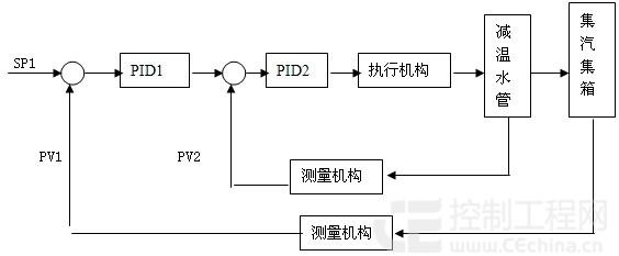各系统的自动调节与软手动调节