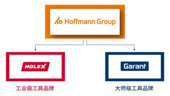 霍夫曼中国正式入驻京东工业品,实现数字化服务能力再升级