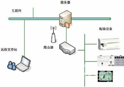 图1  远程控制的网络结构