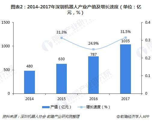"""深圳机器人产业_""""工业+服务""""机器人成为主旋律"""