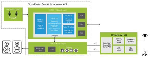XMOS用于亞馬遜AVS 的VocalFusion開發套件
