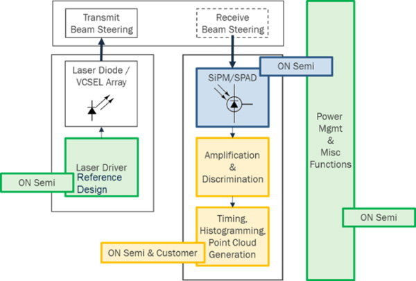 基于SPAD / SiPM技術的激光雷達方案