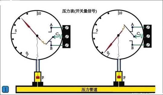 最常用的PLC输入输出方式:开关量和模拟量