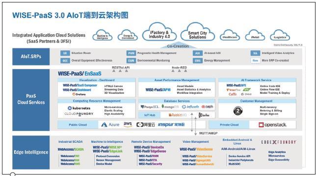 研华WISE-PaaS工业物联网云平台赋能企业AIoT数字化转型