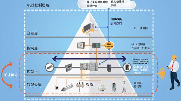 采用支持IIoT的技術提升機器控制