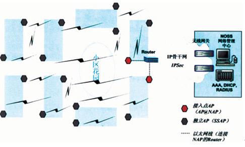 无线/住宅小区无线网状网结构示意图...