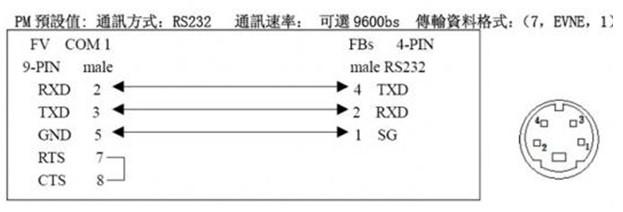图3.2 触摸屏与FBS主机的RS232通讯接线图 3.2 温度控制的实现 本工程要求温度控制在一定的精度范围,用触摸屏输入设定温度值,同时通过触摸屏画面监控温度值。 3.2.1 PLC温控模块FBS-TC6的接线图 温控模块的作用是把热电偶感知的温度信号转变为数字量信号送给PLC的装置,温度的精度与模块的分辨率有关,分辨率越高精度就越高。下图是FBS-TC6的接线图。