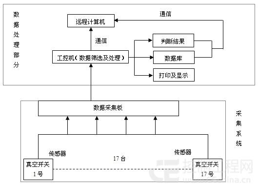 测系统结构框图