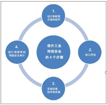 改善工业控制系统的网络安全性