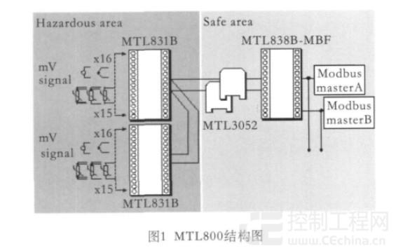 温度点同DCS的通讯方式采用Modbus-RTU,通讯接口为RS485。在控制室有一个接收器,用于将信号 转换为DCS或PLC接受的Modbus-RTU协议。可以同各家DCS(Honeywell、Yokogawa、ABB、Emerson、 Foxboro等)进行通讯连接。 4 MTL800组态 (1)组态电缆:如图2所示。