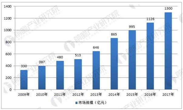 中国传感器市场持续增长,本土化率将不断提高