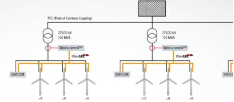 ethercat光纤通讯网络,用于连接高效灵活的风力发电