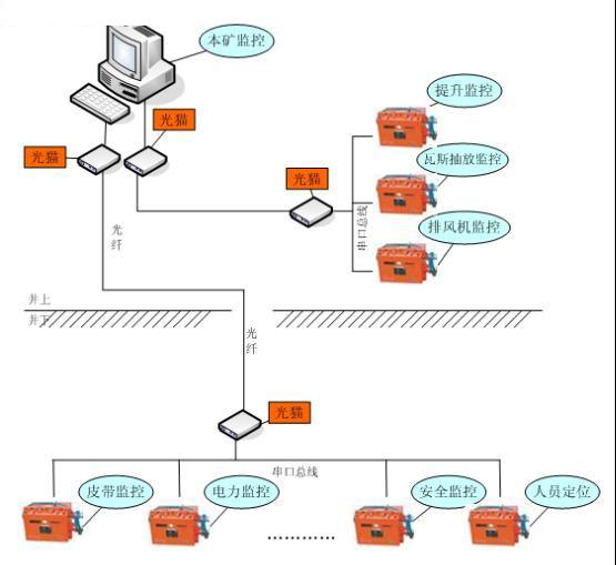 矿井安全防护监控应急通信设计方案