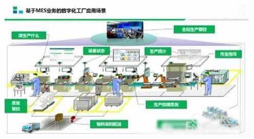 智能工厂的构建过程中mes系统起到了哪些重要作用?