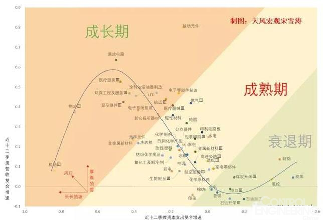 中国制造 95个行业全景图:哪些在成长?哪些在衰退?
