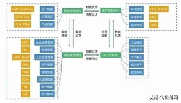 中国工业软件十强排名:华为、西门子稳居前二名