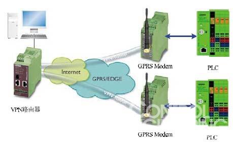 gprs以分组交换技术为基础