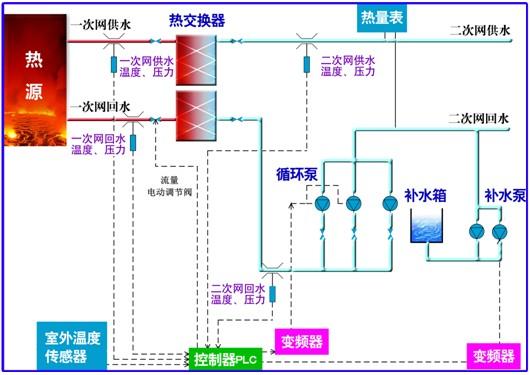 换热站监控系统可对热网的温度,压力,流量,开关量等进行信号采集测量