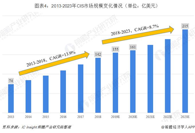 2019年CMOS图像传感器(CIS)行业现状与市场趋势分析 下游需求持续爆发
