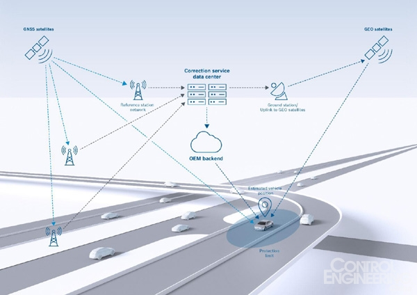 第四次工业革命博世物联网黑客马拉松系列活动专访:博世自动驾驶技术