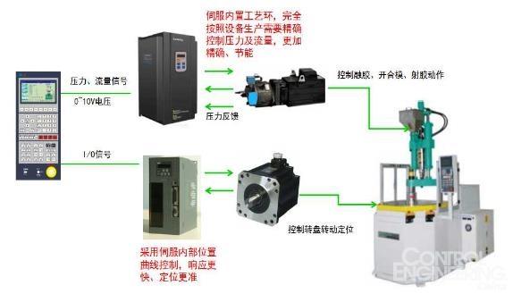 3.2系统特点   >>主电机由伺服电机驱动内啮合齿轮泵,时刻对系统的压力和流量进行检测反馈并作出相应调整,最终维持系统的压力和流量能快、准、稳达到设定数值,可节省用电量40-80%。   >>转盘转动采用独立的伺服电机控制