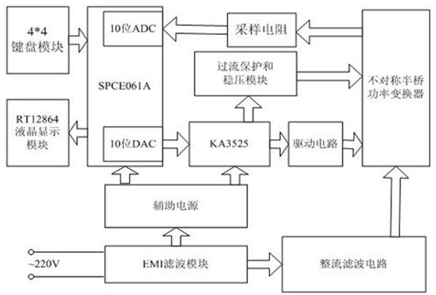 图1 基于单片机的数控开关电源设计系统框图 3、基于PWM控制的开关电源设计 PWM控制的开关电源电路原理如图2所示。主要包括EMI滤波电路、整流滤波电路、功率变换电路、驱动电路、输出电路、稳压电路、过流保护电路以及辅助电源电路等。