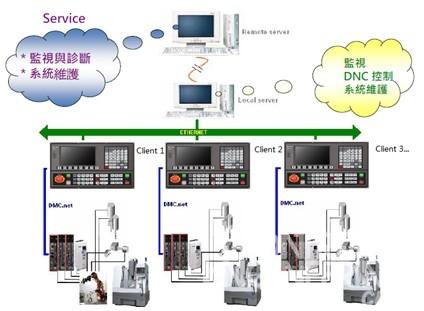 首先,根据生产线的逻辑流程规划,台达nc300数控系统通过plc逻辑编程