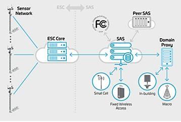 康普携手诺基亚开发无源/有源混合一体化天线解决方案