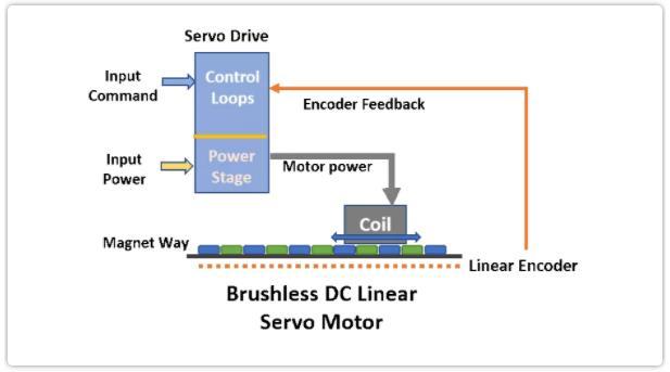 运动控制新手攻略5——直驱直线电机的工作原理