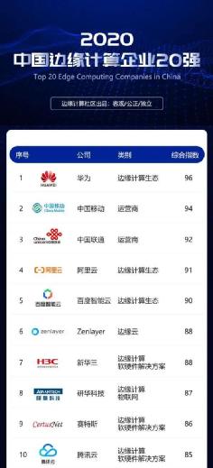 """邊云協同 研華科技斬獲""""2020中國邊緣計算企業20強"""""""