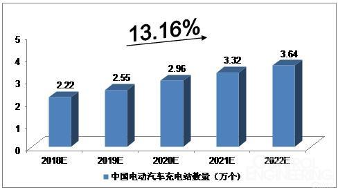 2018-2022年中国电动汽车充换电站预测分析