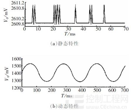 基于单片机的磁致伸缩位移传感器的应用