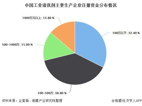 2020年中国工业清洗剂行业市场现状及发展趋势分析 环保型清洗剂需求正加速增长
