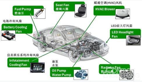直流无刷电机的优势及在汽车领域的应用前景
