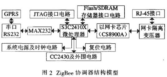 这一块可选择gprs微处理器mc35i及外围电路组成.