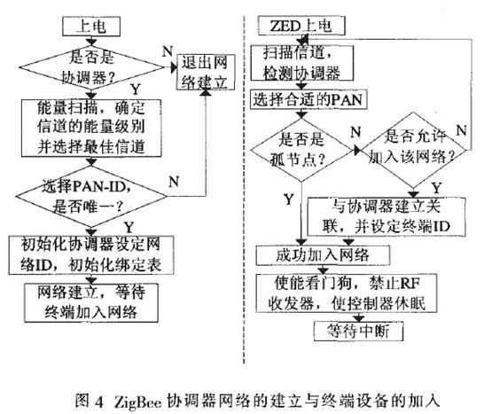 ,例如煤气水三表等电器)、Intenet、远程计算机。其中ZigBee协调器负责与ZigBee终端和外部网络之间的通信,是整个系统的核心。ZigBee终端设备负责数据的采集和各种数据的传输。 根据方案的组成又可将该方案可分为两大模块: 一是家庭ZigBee协调器模块;二是ZigBee终端模块。 前者又分为核心控制模块、协调器端无线收发模块、网络接El模块和GPRS通信模块:后者分为终端收发模块和数据采集与控制模块。其模型如图1。家庭ZigBee协调器模块以ARM微处理器为核心。通过协调器端无线收发模块与终