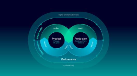 西门子推动物理和虚拟世界的融合,赋能更灵活和可持续的工业发展