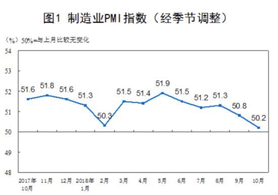 10月制造业PMI回落至50.2,创2016年6月以来新低