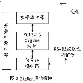 zigbee无线模块的原理框图如图2所示,它主要由开关电源部分