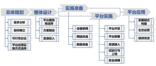 重磅发布|《工业互联网平台 应用实施指南(试行)》标准:制造企业应用实施工业互联网平台的通用方法论