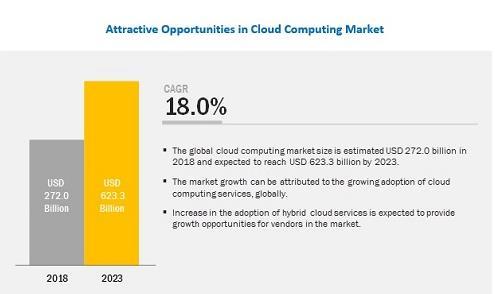 全球云计算市场规模将达6233亿美元,混合云成主要模式