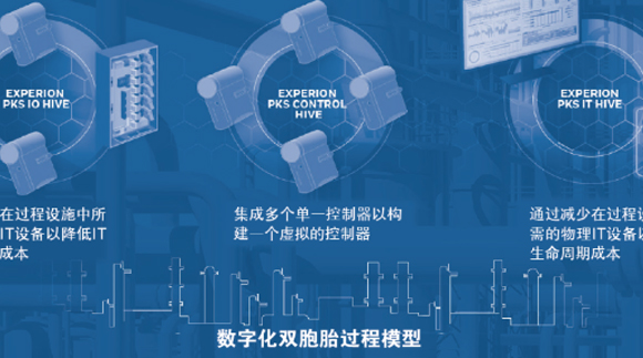 虛擬化——新一代過程控制系統(DCS)的發展方向