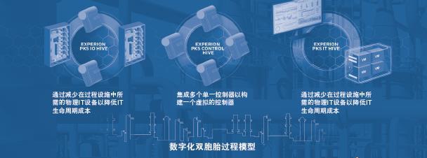 过程控制系统→设计的转变
