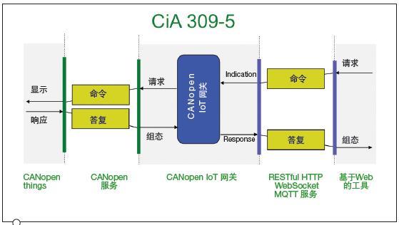 通過CANopen IoT 優化本地和遠程網絡通信