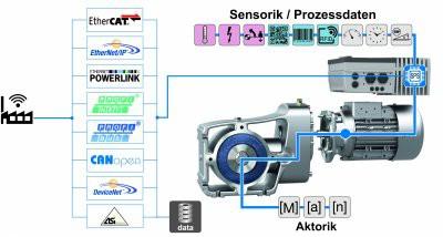 诺德传动将携新品亮相2019华南工业自动化与机器人展(IARS)
