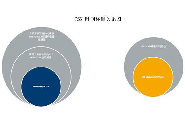 展望采用时间敏感网络(TSN)的EtherNet/IP的未来